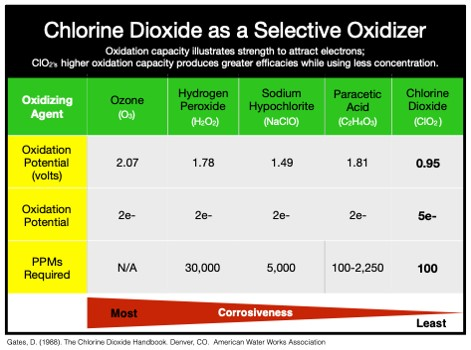 table showing chlorine dioxide as a selective oxidizer